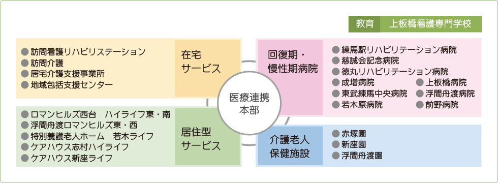 グループ図